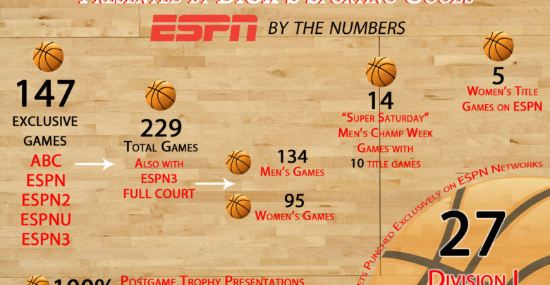 Photo of InfROWgraphic: Championship Week begins Friday; ESPN's coverage by the numbers